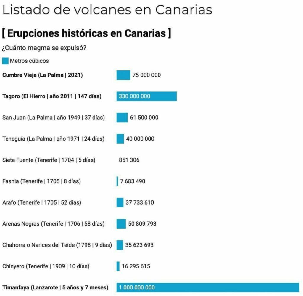 Listado de Volcanes en Canarias